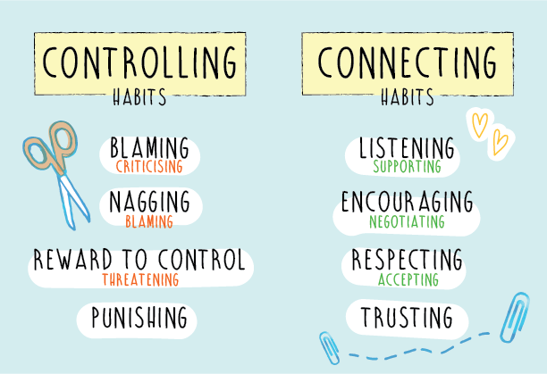 Controlling vs Connecting Habits