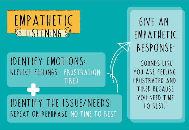Empathetic Listening Example